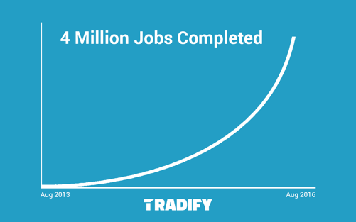 Tradify's journey to 4 million jobs on a graph