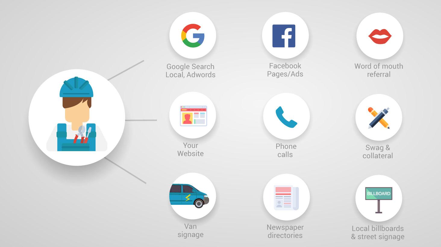 tradify-marketing-channels