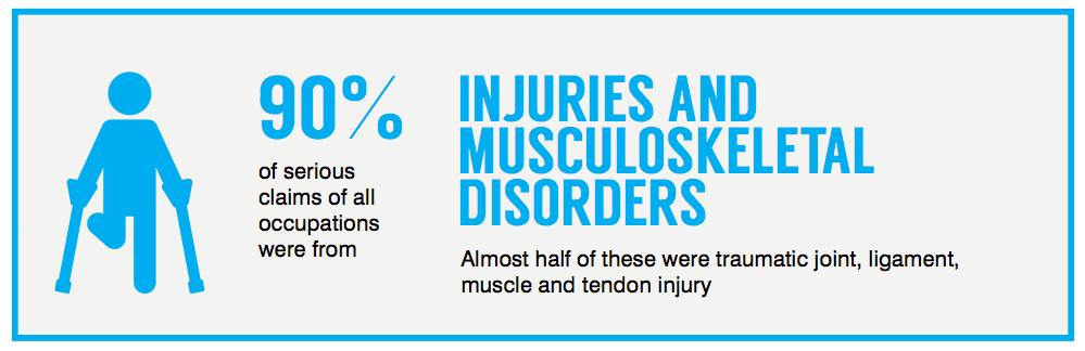 Most Common Injury Claims