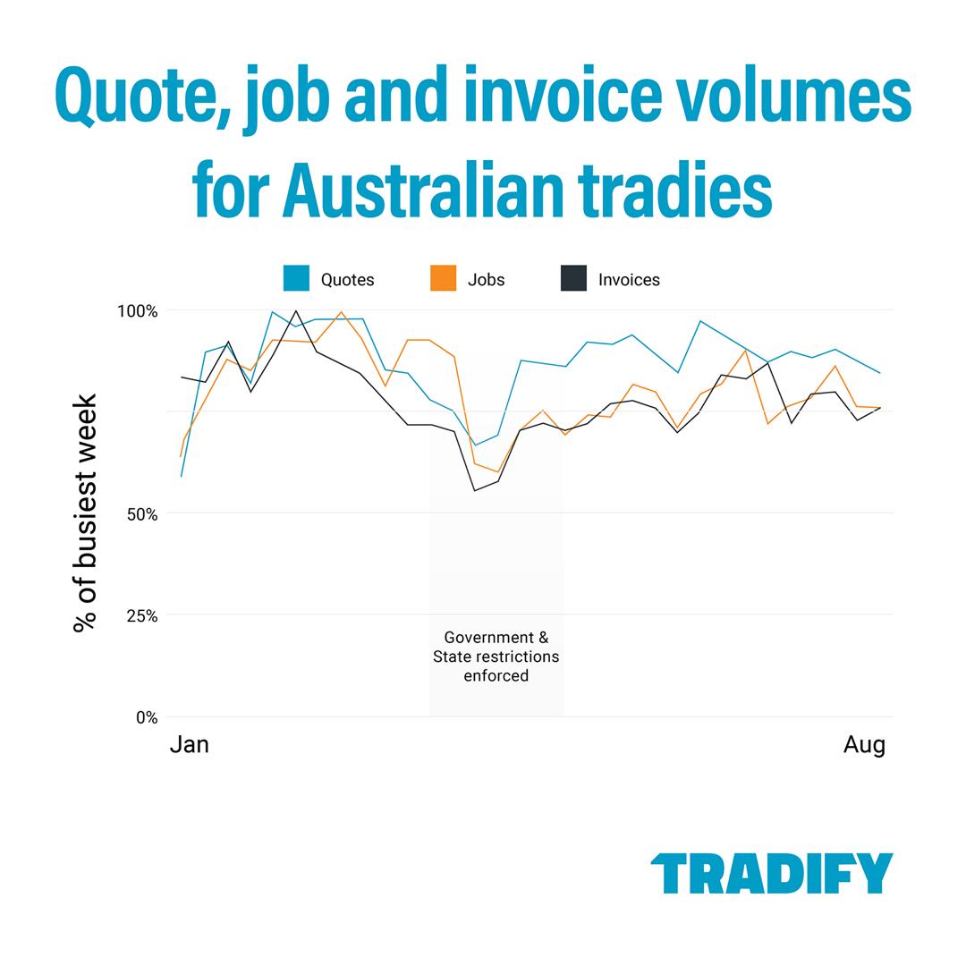 Australian Trade Business Data 2020