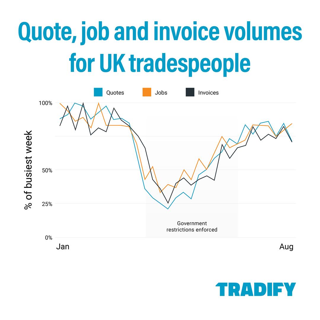 UK Trade Business Data 2020